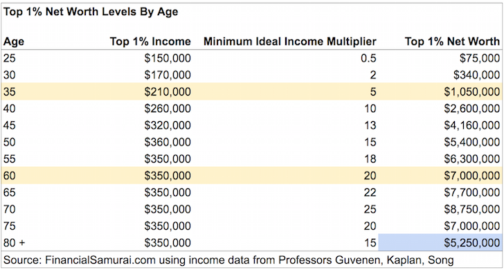 Top one percent net worth by age