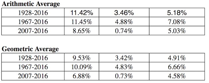 Historical returns of stocks and bonds