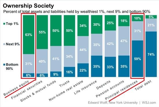 Wealth breakdown including business equity
