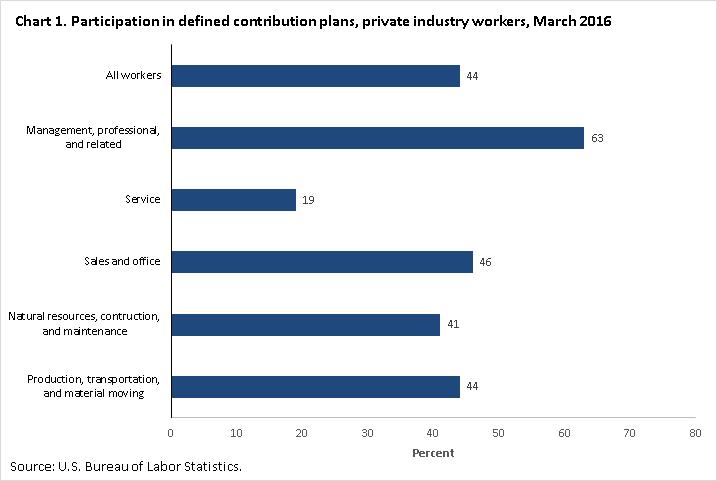 Defined Contribution Plan 401k Participation Rate