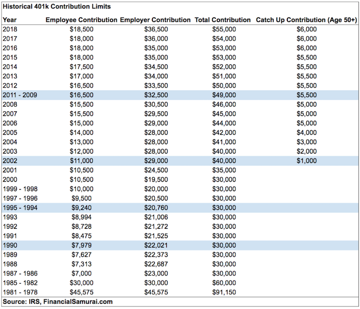 Historical 401k Contribution Limits Up To 2018