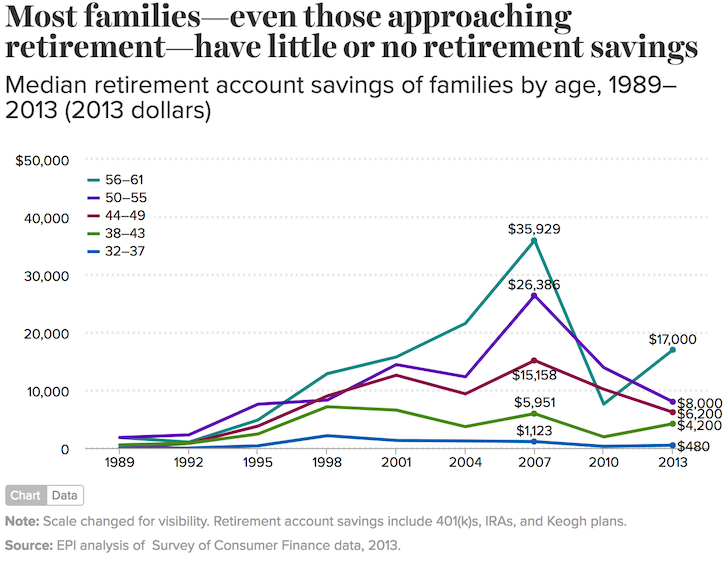 Median retirement account savings by age group
