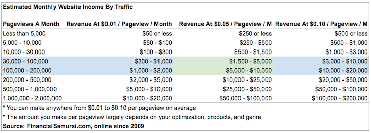 How much you can make online a month