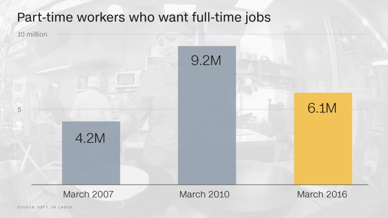 Number of part-time workers in America