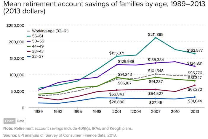 Mean retirement household savings by age group