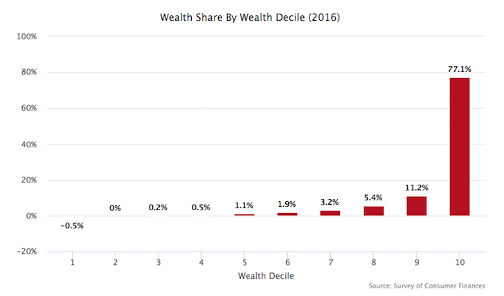 Percentage of wealth ownership by decile