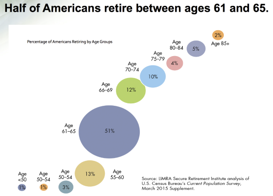 What age do most people retire in America?