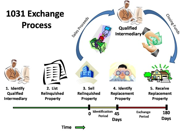 How does a 1031 exchange work