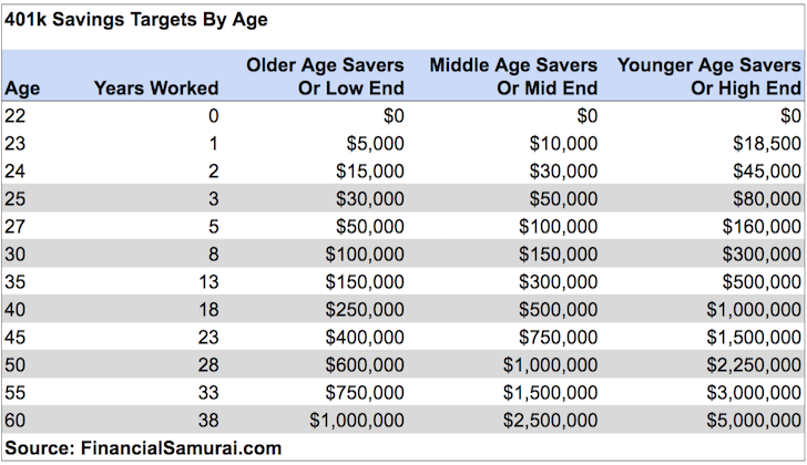 401k savings targets by age