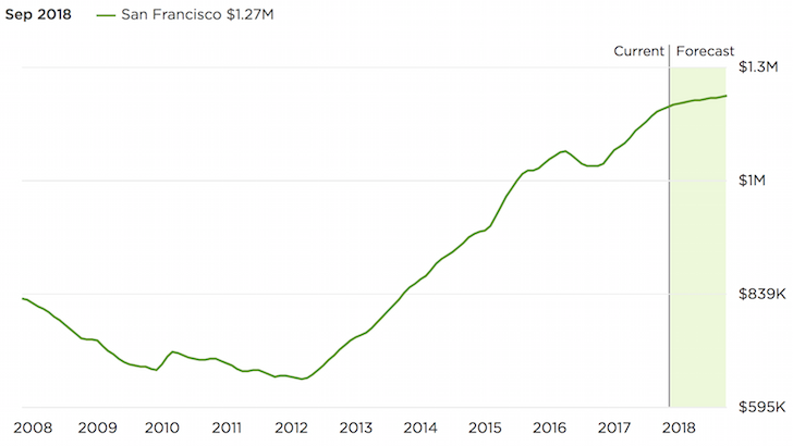 San Francisco home price forecast 2018 and historical chart