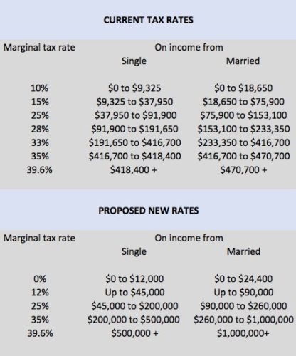 Republican Proposed Marginal Tax Rates Under Trump