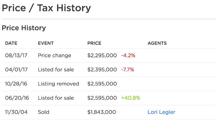 Home price sale history