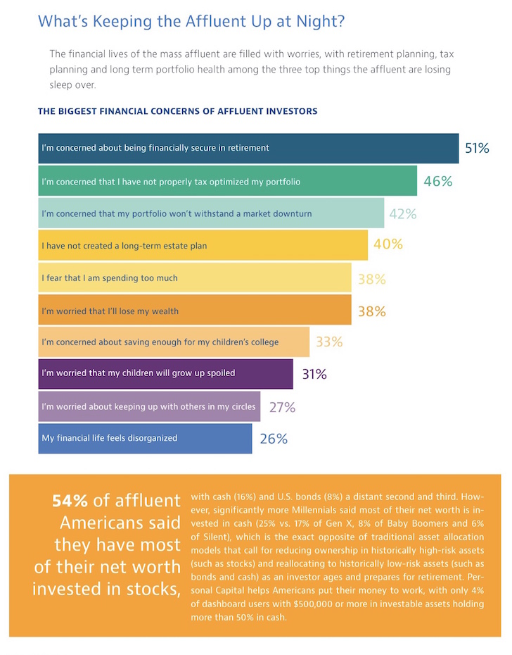 What the mass affluent worry about the most