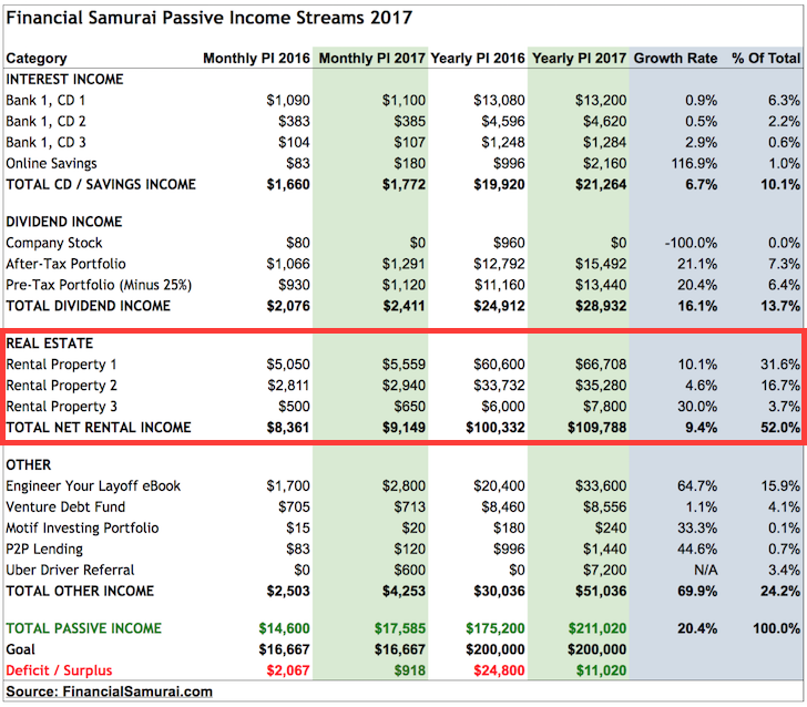 Financial Samurai Passive Income Streams