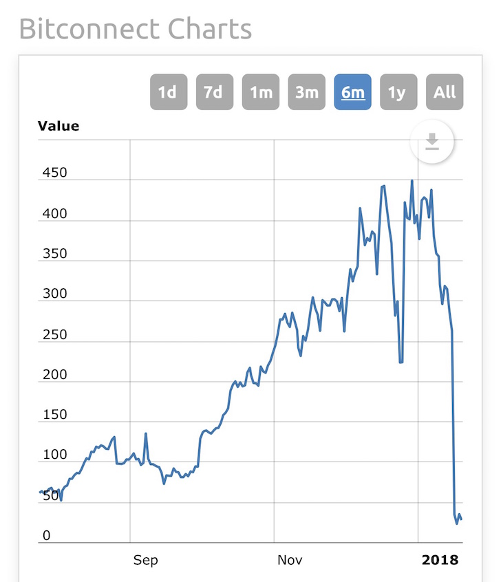 Bitconnect price chart