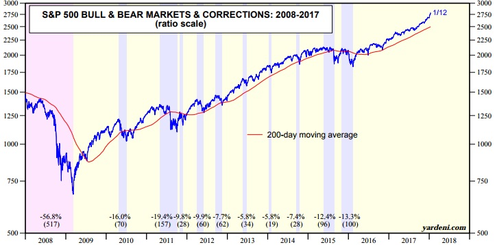 History of stock market corrections