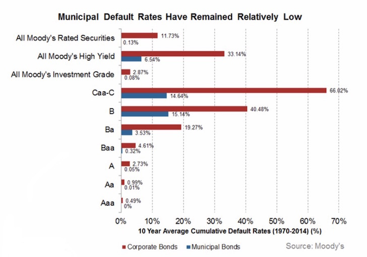 Municipal Bond Default Rates By Grade