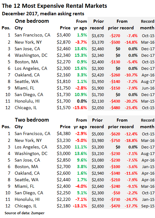 Major City rental market price changes from peak