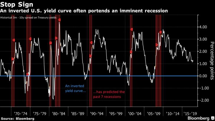 Flattening Yield Curve