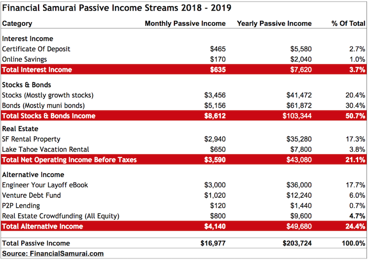 Financial Samurai Passive Income Report 2018