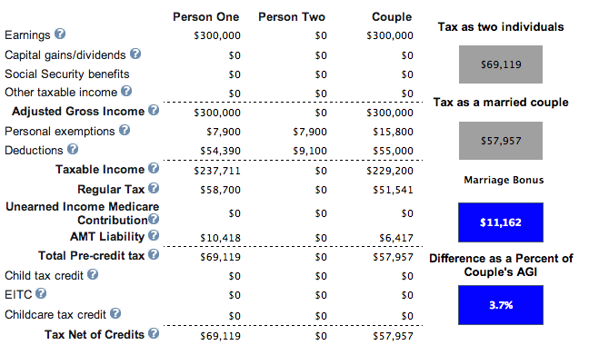 Marriage Tax Credit Huge