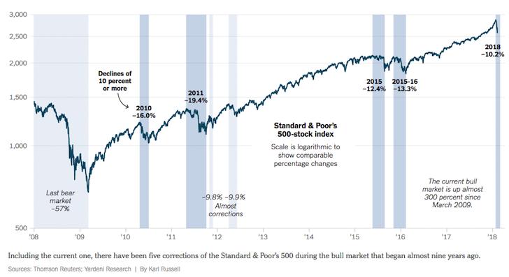 Historical stock market corrections