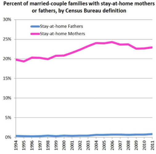 Percentage of stay at home moms and stay at home dads